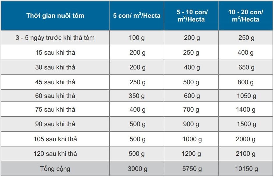 liều lượng sử dụng men vi sinh ecoclean aqua